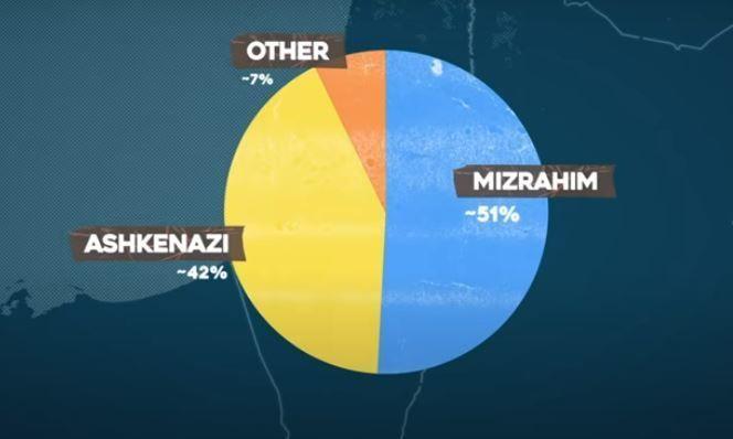 ISRAEL 101: WHO ARE ISRAELIS, REALLY