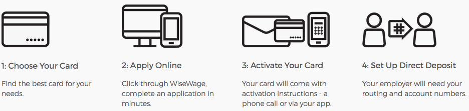 WiseWage makes it easy to get direct deposit. Simply choose your card, apply online, activate your card, and set up direct deposit.