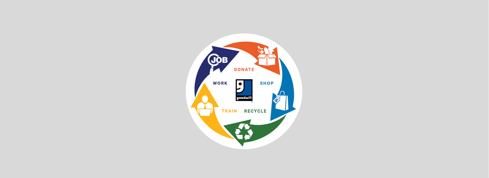 Learn about Goodwill's Cycle of Success