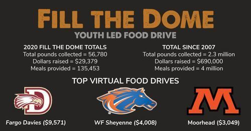 Fill the Dome collects 56,780 pounds of food, $29,379 during challenging year