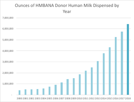 Nonprofit Donor Human Milk Distribution Increases by 12 Percent in 2018