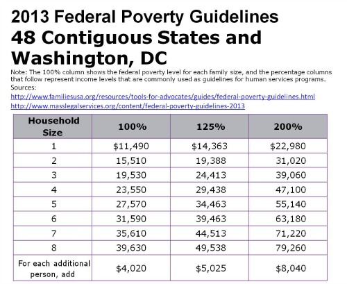 2014 Federal Poverty Guidelines Chart