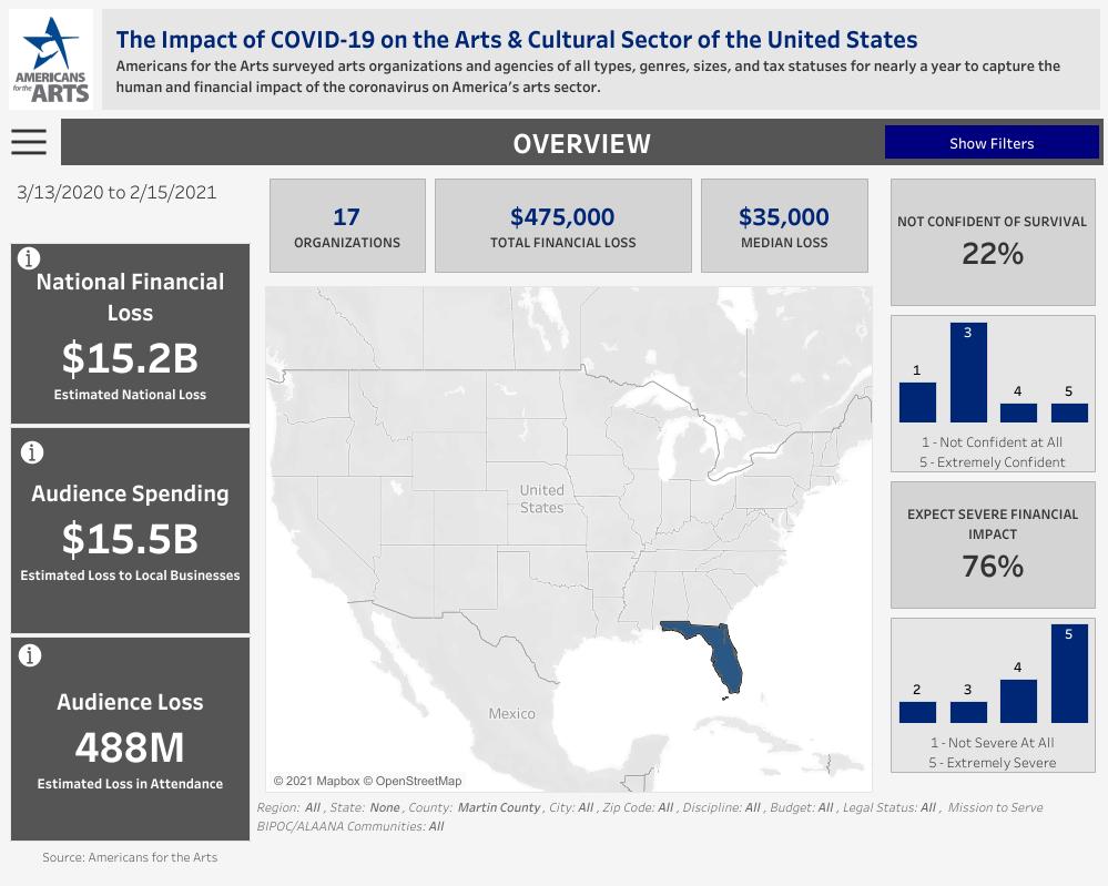 The Economic Impact of COVID 19
