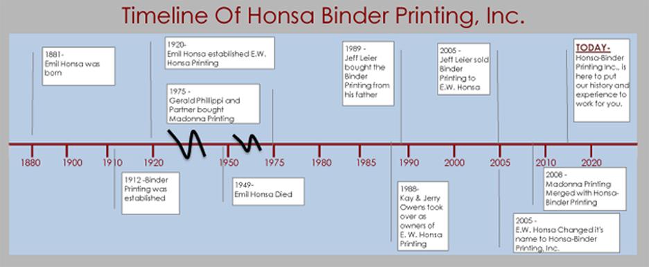 honsa binder printing inc history
