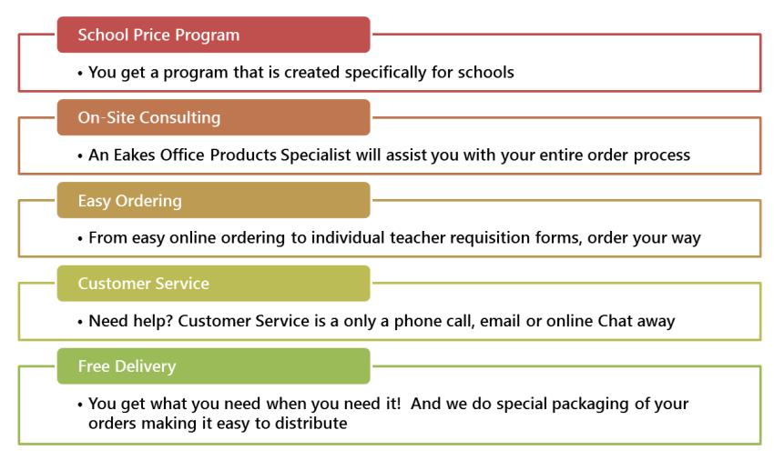 Infographic Detailing Eakes School Program