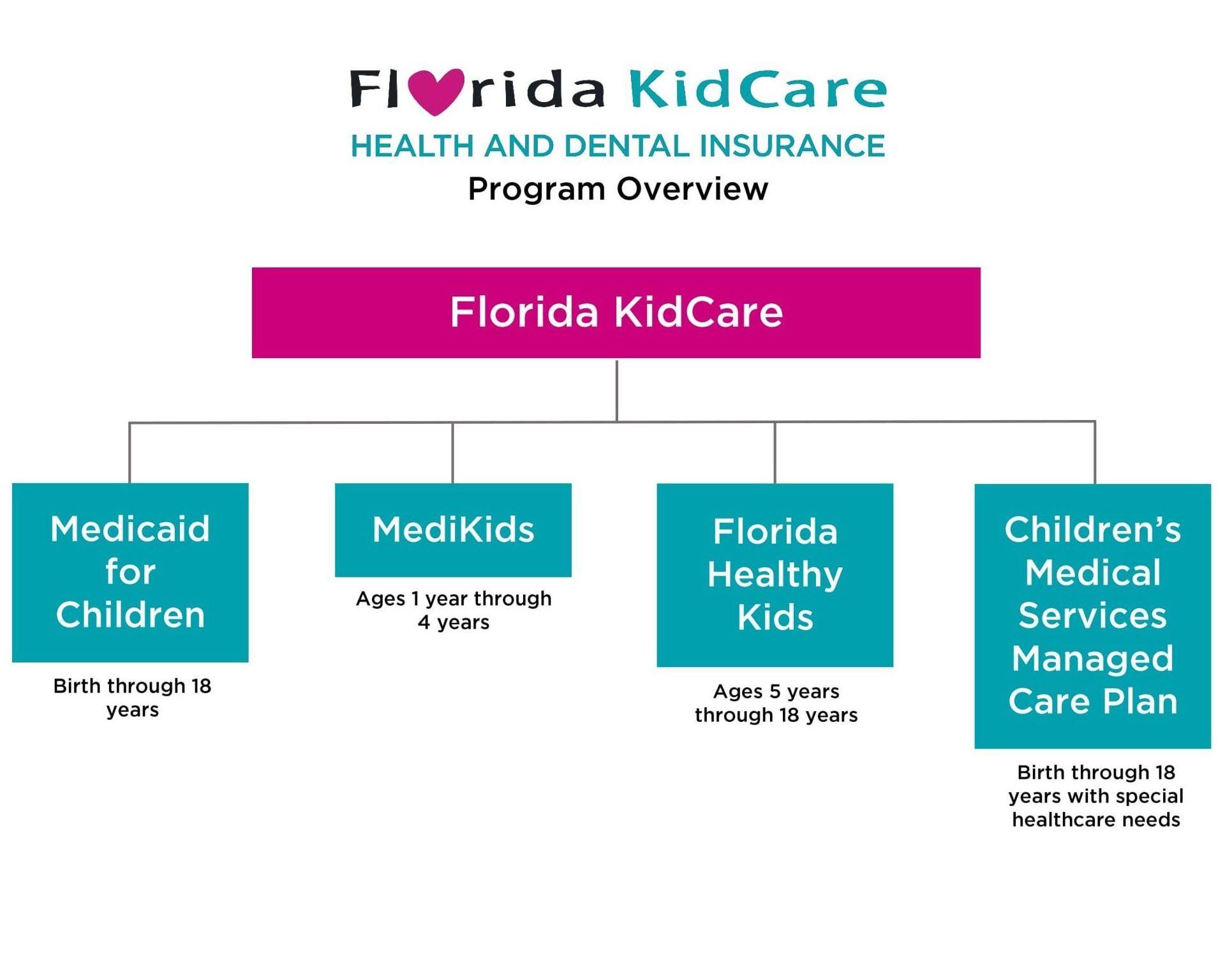 Lake Okeechobee Rural Health Networks Lorhn Programs Initiatives Lorhn Fl Kidcare
