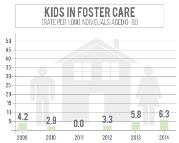 Number of kids in foster care in Saline County has increased since 2010