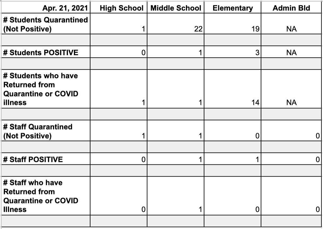 Bethany Public Schools - COVID-19 Update April 21st, 2021