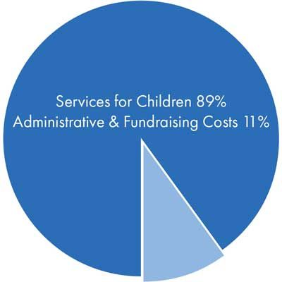 89 percent of all contributions are spent on services for children