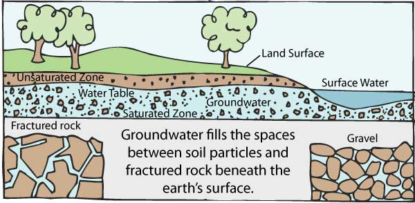 What is groundwater for Soil and water facts