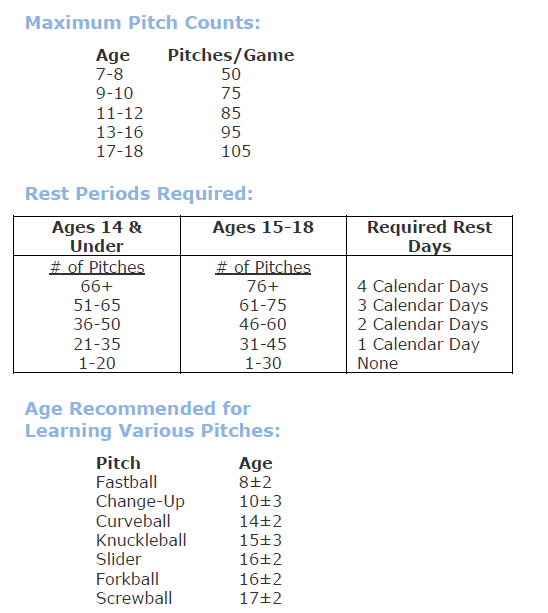 Shoulder and Elbow Pain in Youth Baseball Pitchers
