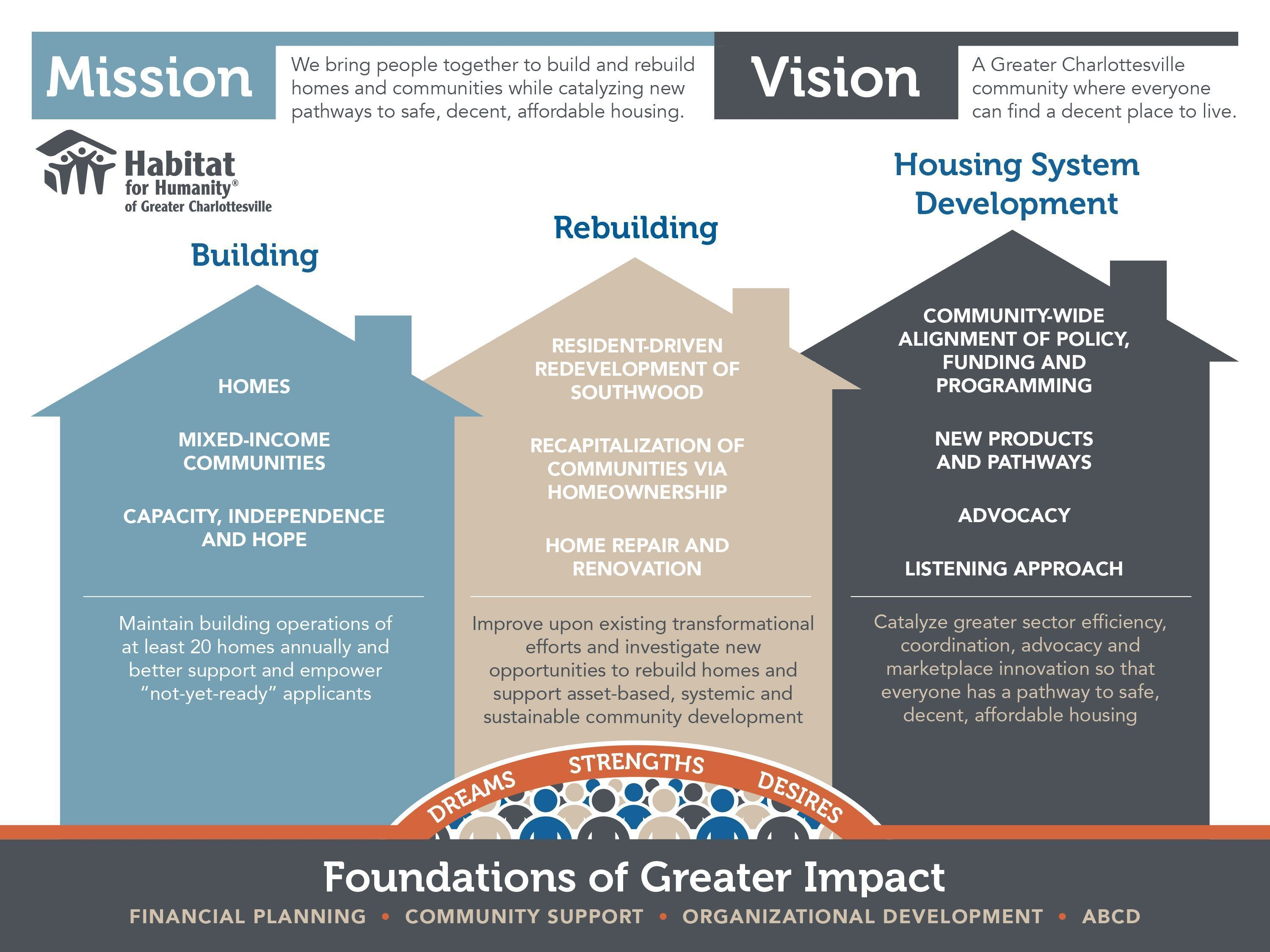 Infographic of Habitat for Humanity missions, vision, and goals.