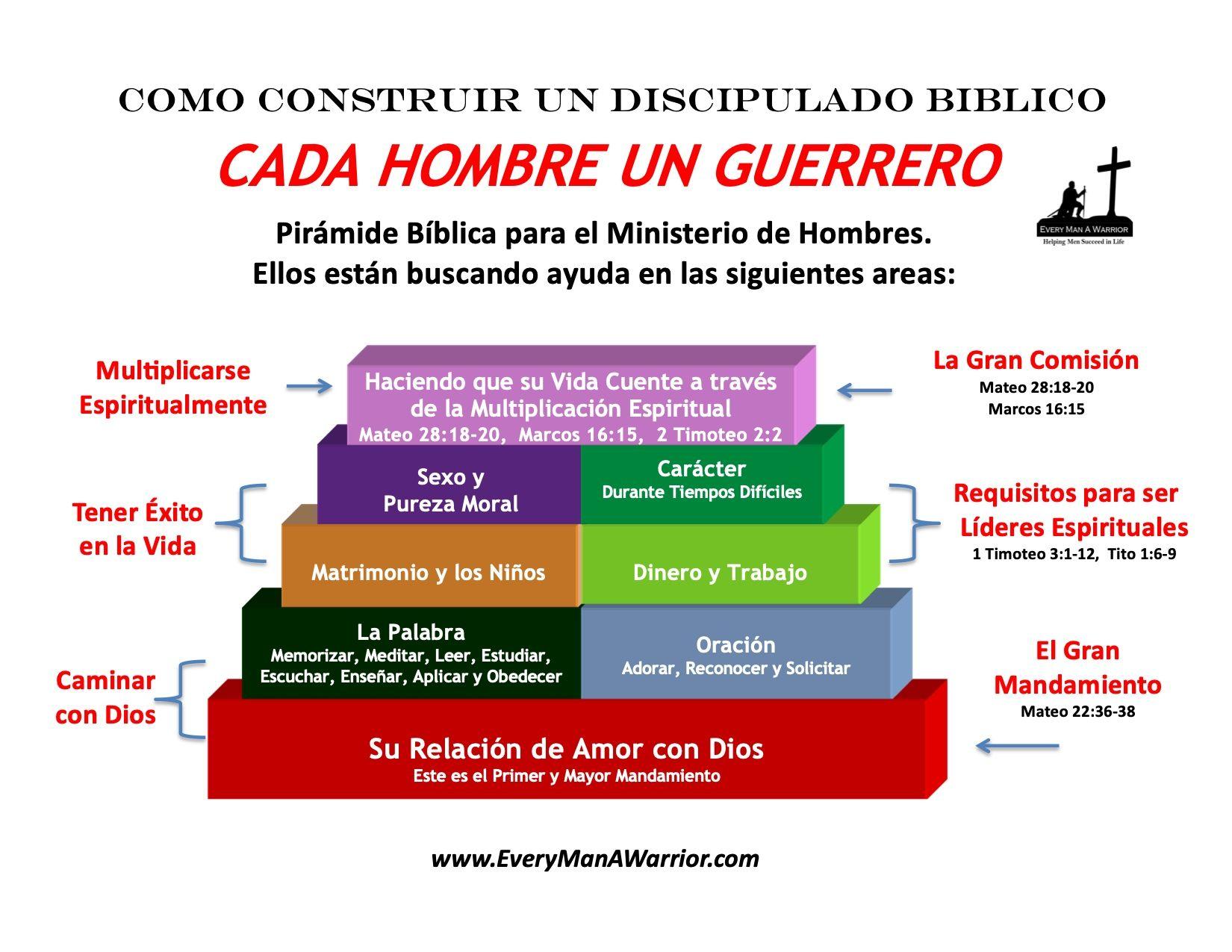 Como Construir Discipulado