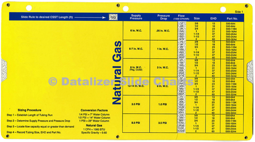 Gas Oil Electric Industry Slide Charts By Datalizer