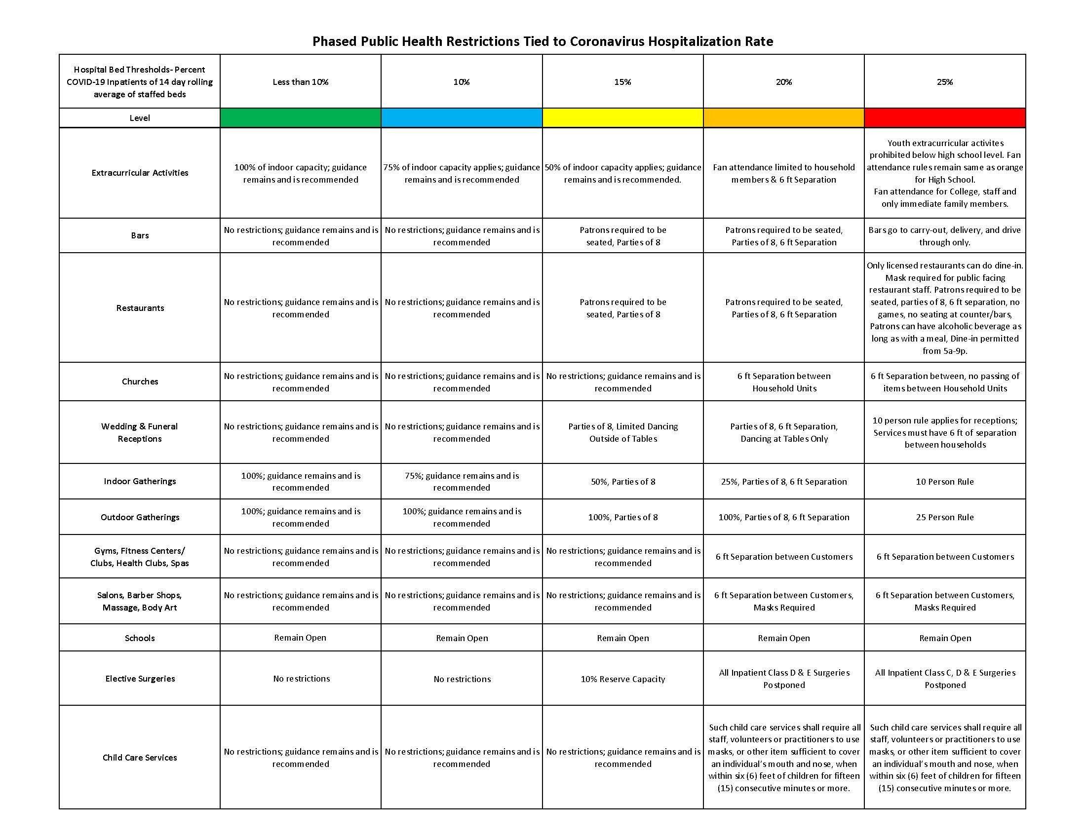 New Directive Health Measures
