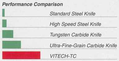 Vitech Carbide paper knife