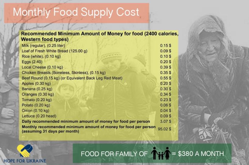 Poverty In Ukraine