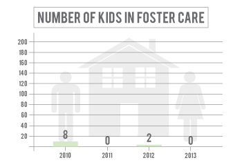 Number of kids in foster care in Sherman County has declined since 2010