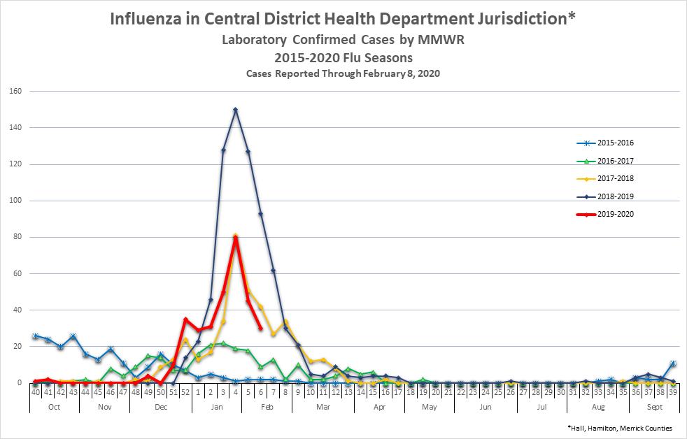 Confirmed Flu Cases (Hall, Hamilton & Merrick)