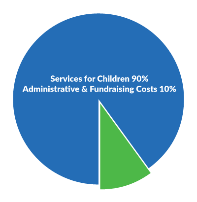 90 percent of all contributions are spent on services for children