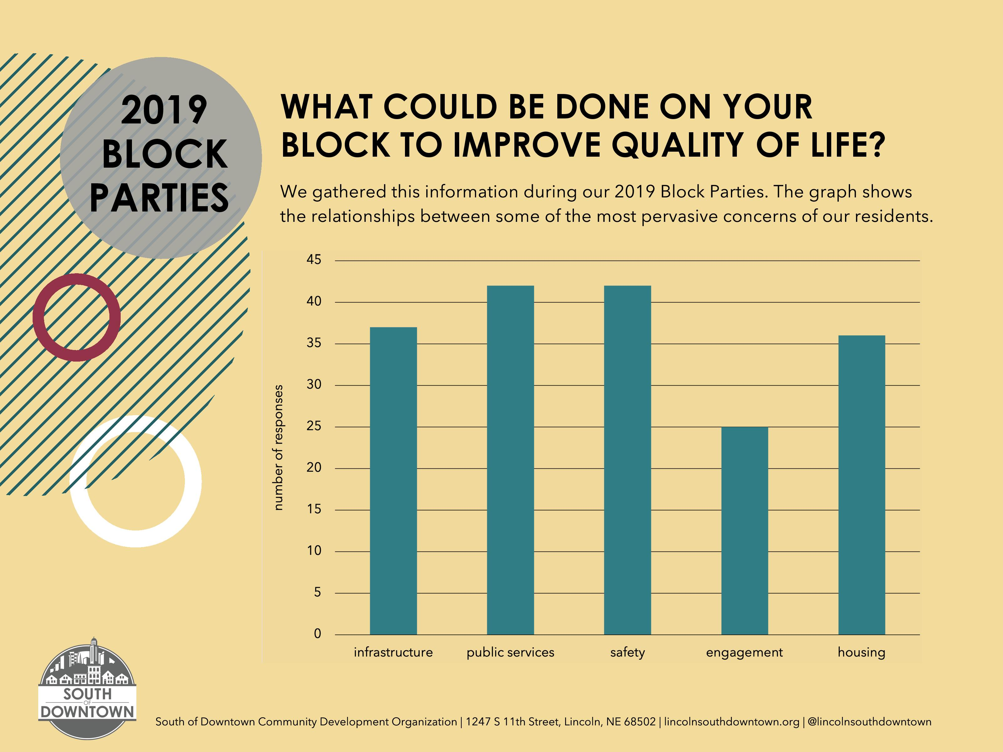 On Your Block: What are neighbors saying about their quality of life?