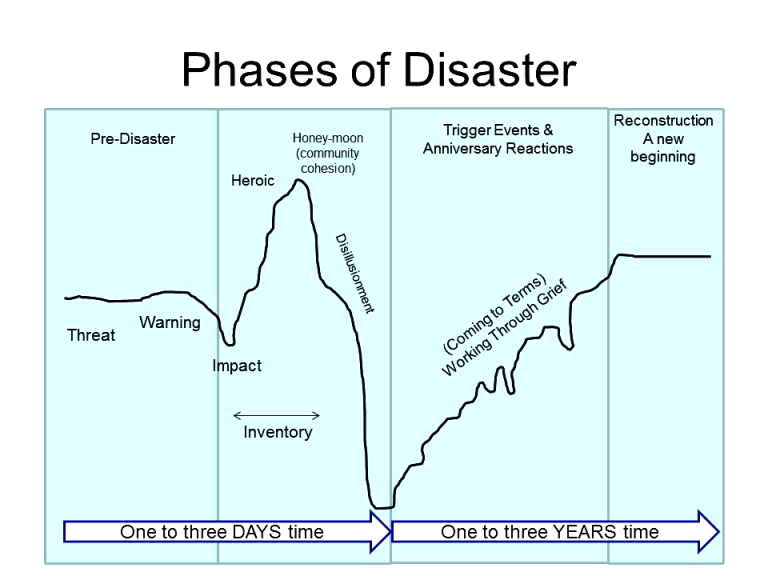 Phases of Disaster