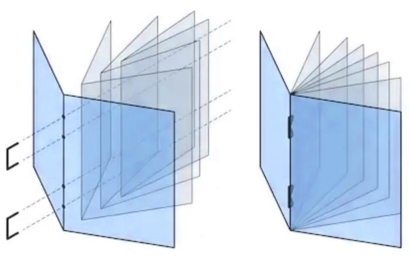 Understanding Saddle-Stitched Booklets