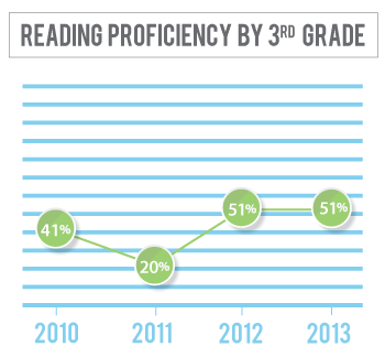 Reading proficiency among 3rd graders in Thurston County has gone from 41 percent in 2010 to 51 percent in 2013