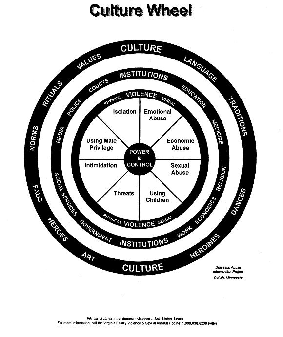 Culture of Violence Wheel