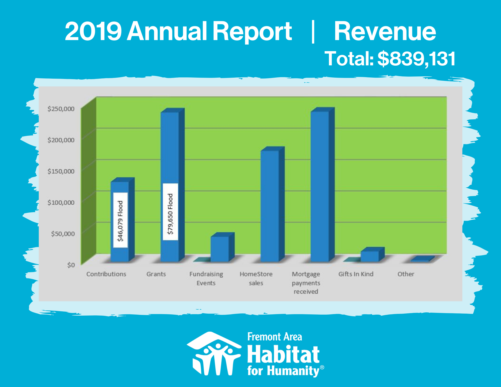 2019 Annual Report - Income