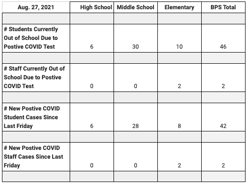 Bethany Public Schools - COVID-19 Update August 27th, 2021