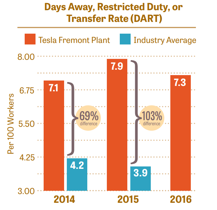 Worksafe's Tesla Report Gets International Coverage