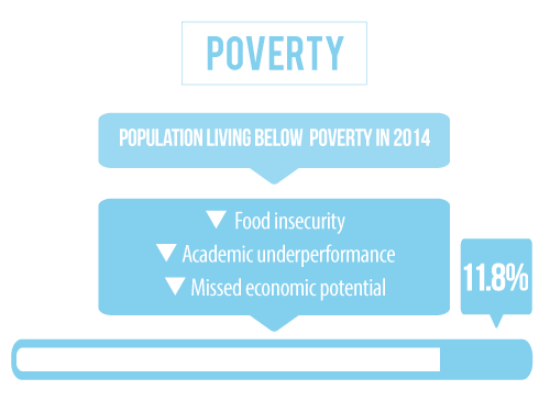 25 percent of the population in Adams County Nebraska is living below the poverty line