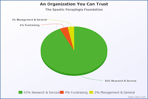An Organization You Can Trust