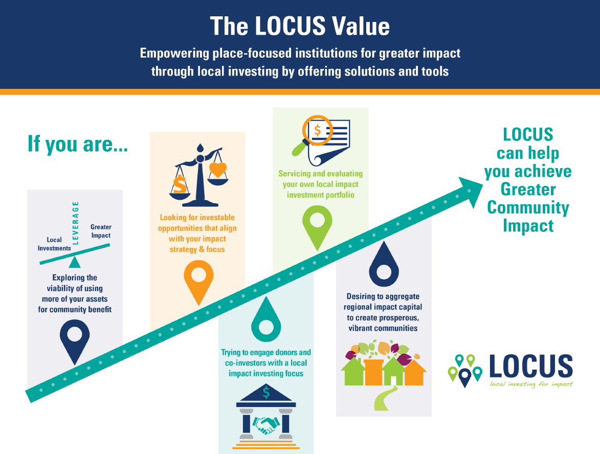 LOCUS Impact Investing is a social entreprise stemming from
