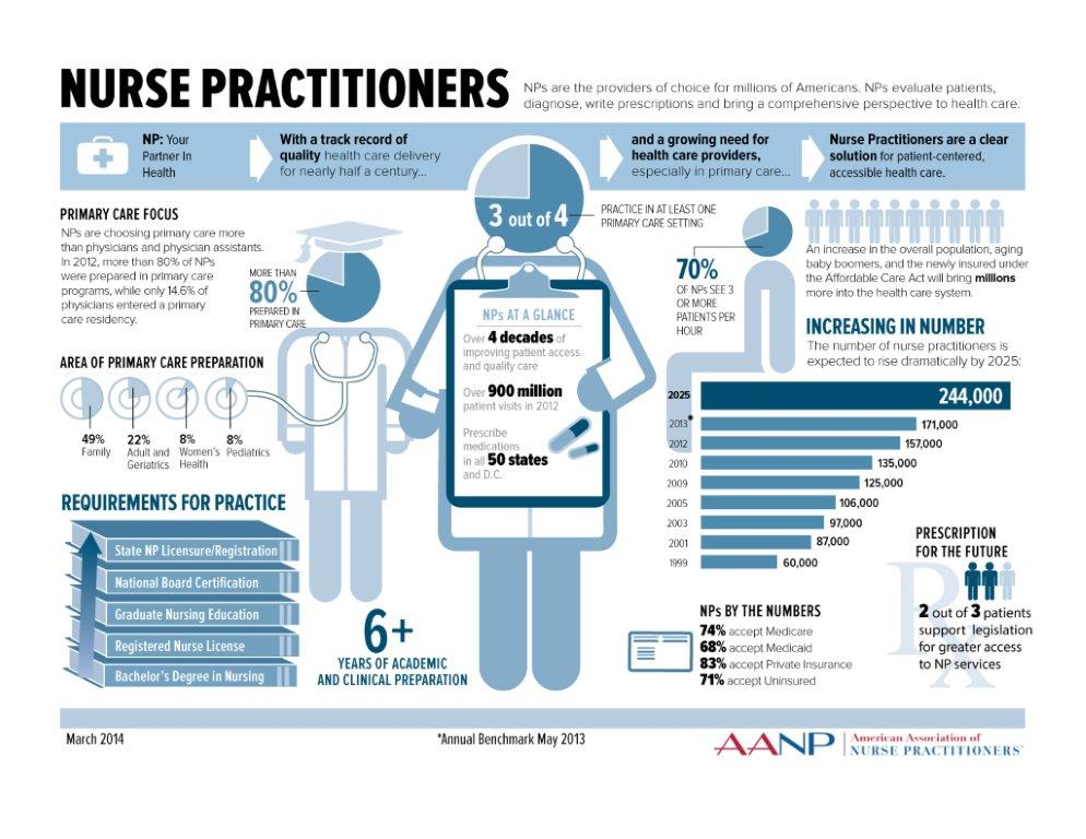 Nurse Practitioner Infographic