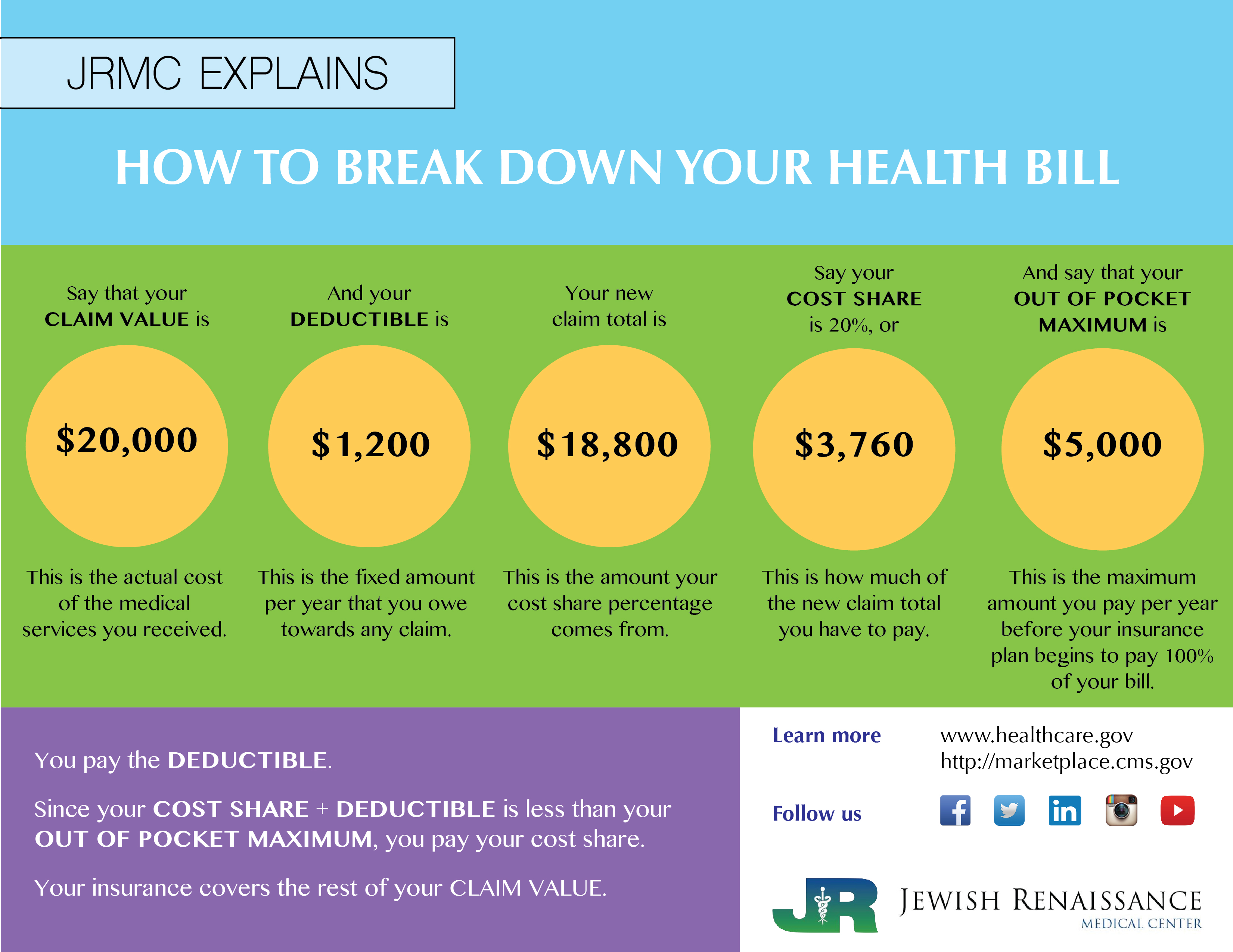 Explaining Your Health Bill (English)