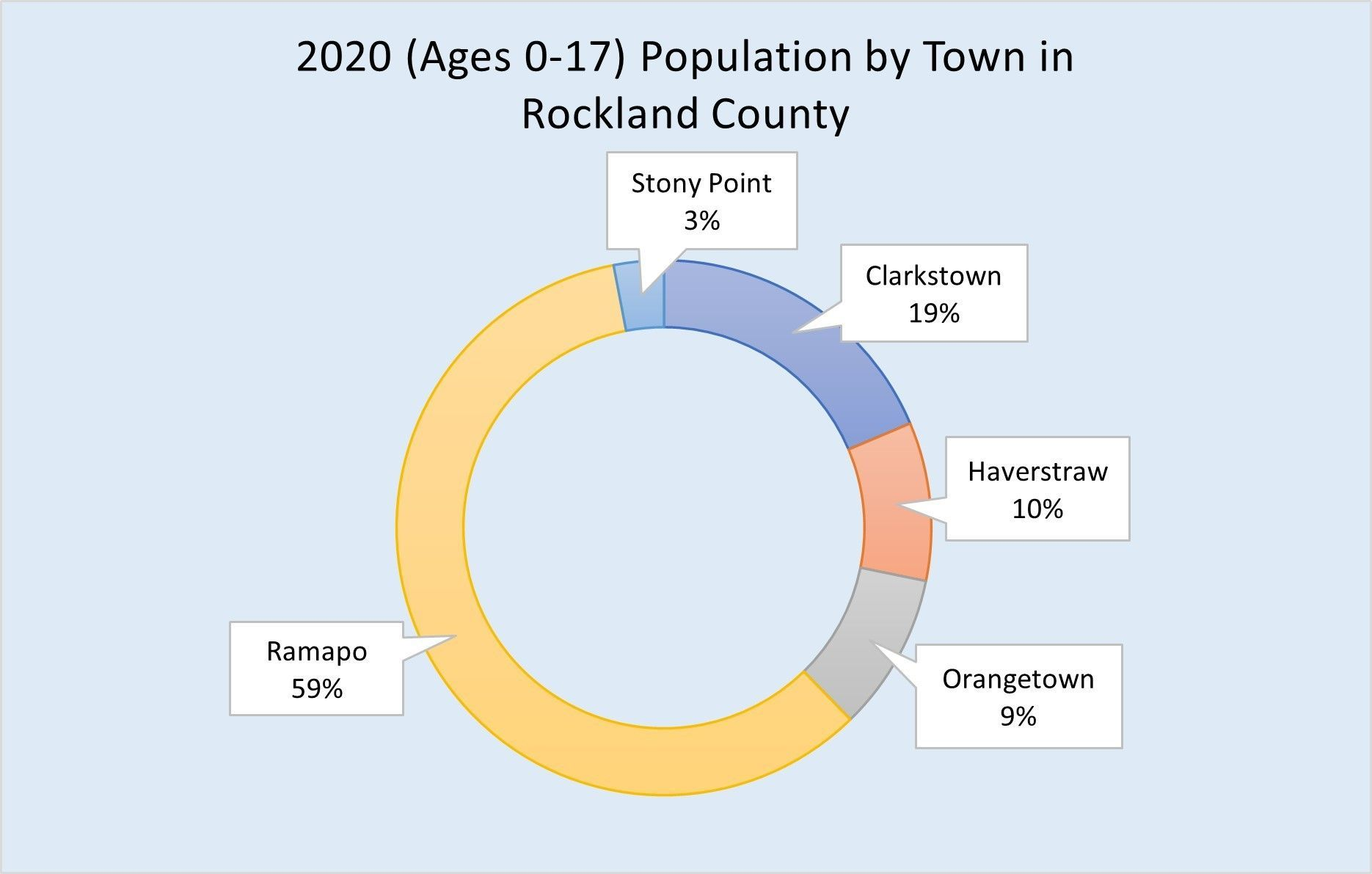 % Change of Populations by Town in Rockland County