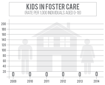 Number of kids in foster care in Banner County has increased since 2011