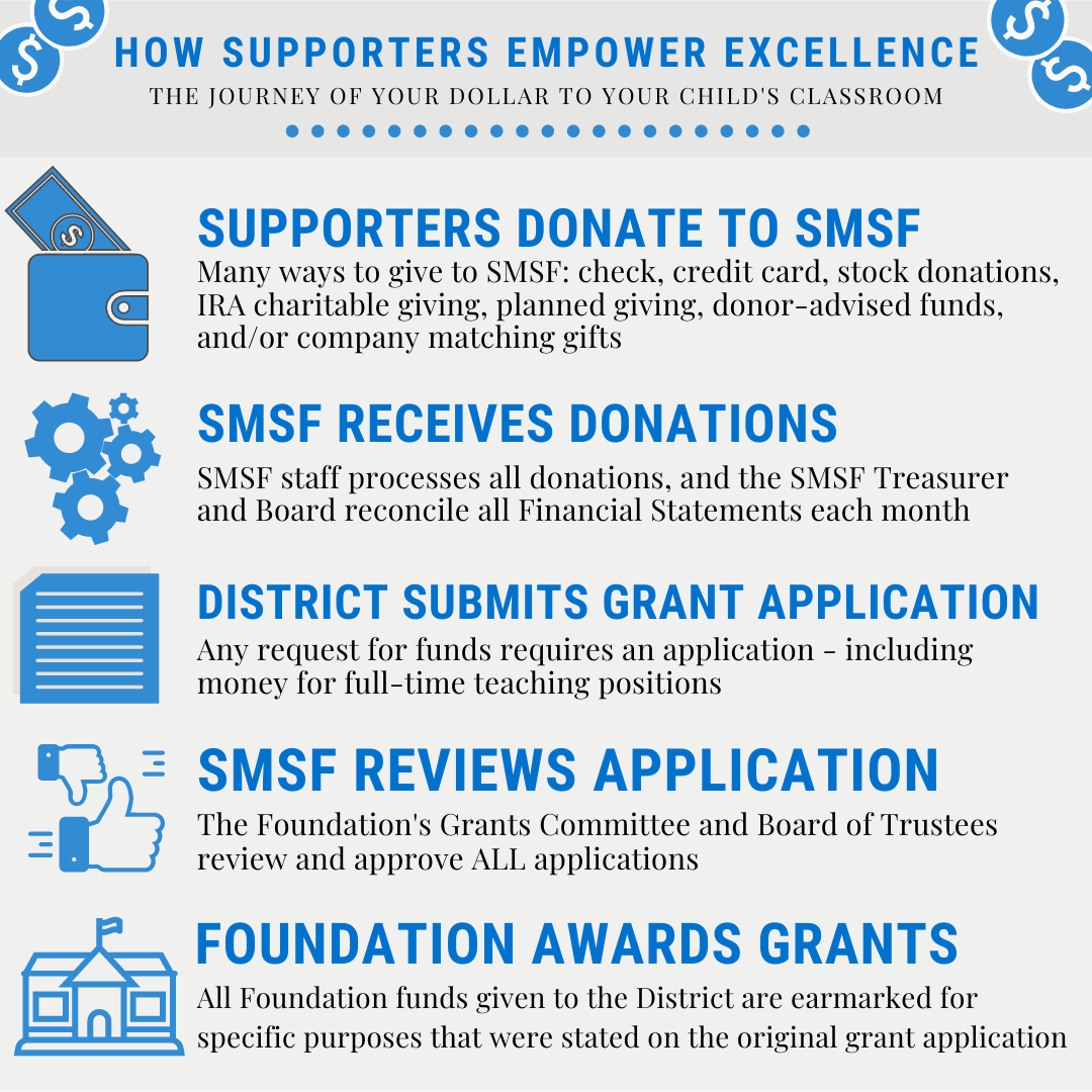 SMSF's Grant-Making Process
