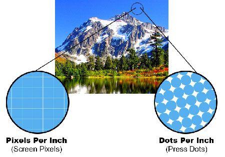 Pixels vs Dots