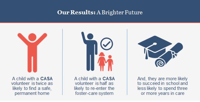 Children's Voice: CASA, Inc. : What We Do : Overview