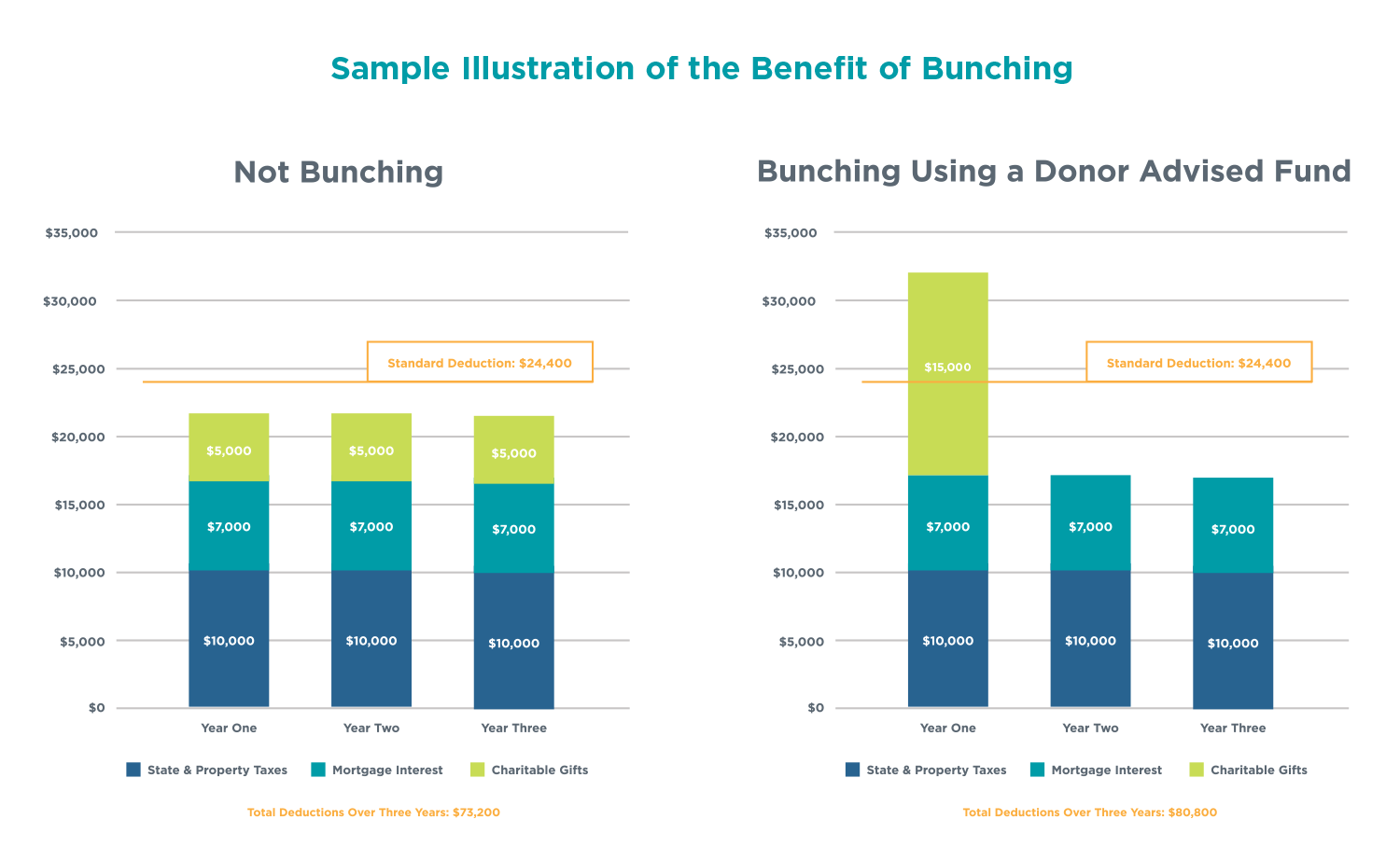 Bunching donations into a Donor Advised Fund is a tax effective giving strategy