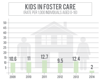Number of kids in foster care in Box Butte County has declined since 2011