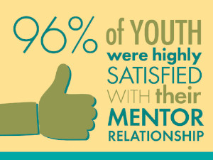 96% of youth were highly satisfied with their mentor.