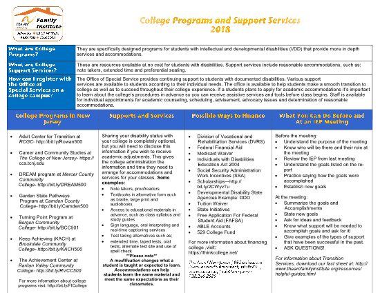 College Programs and Supports 2018