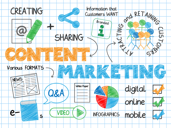 Getting Content Marketing Right