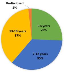 Age of Child