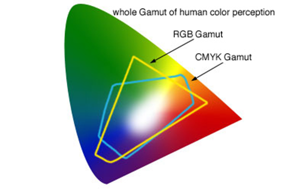 What is a color gamut and why does it matter to my sign?