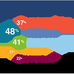 Awards|Incentives|internal marketing|incentive programs